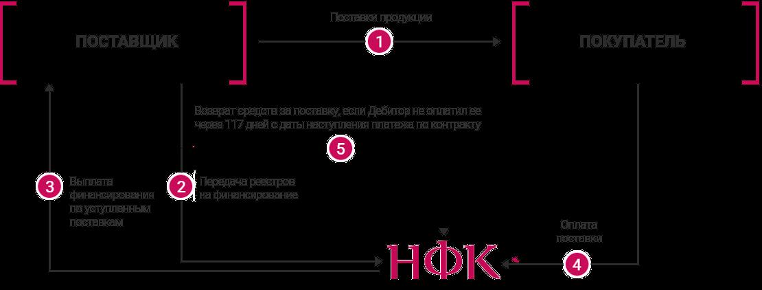 факторинг в закупках factoring.ru